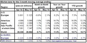 Mercato semiconduttori maggio 2014